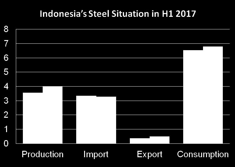INDONESIA Unit: million tonnes H1 2016 Demand up 3.8% y-o-y Domestic output increased significantly, by 11.