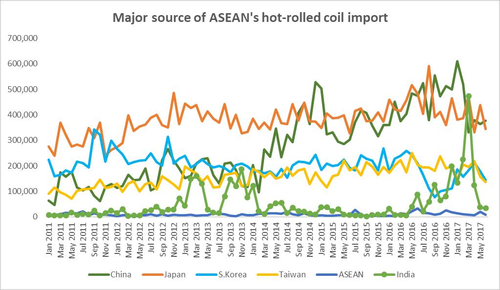 Flat steel import Major sources of HRP import in ASEAN Unit: