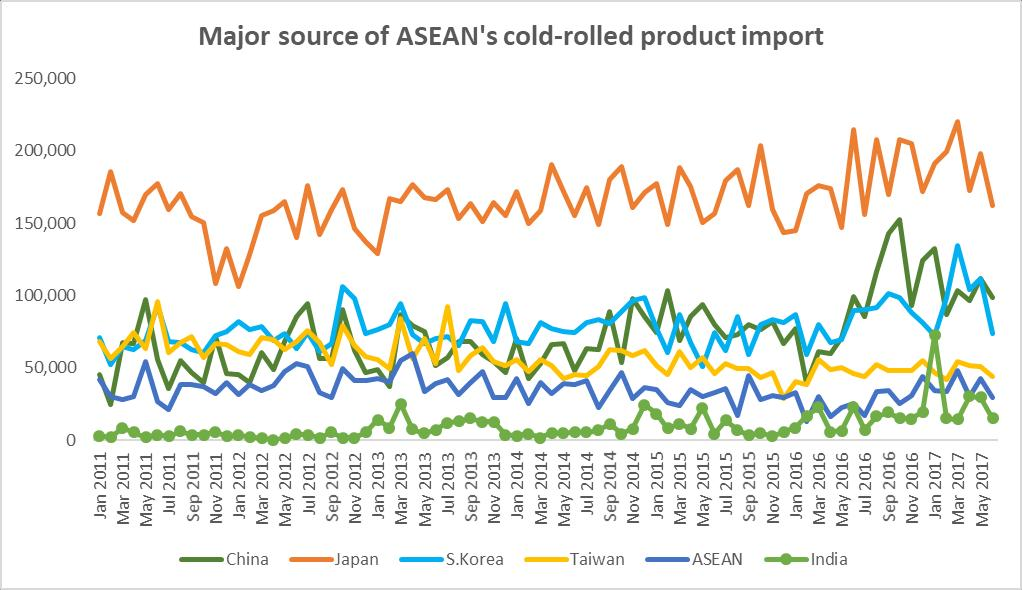 Flat steel import Major sources of CRC import in ASEAN Unit: