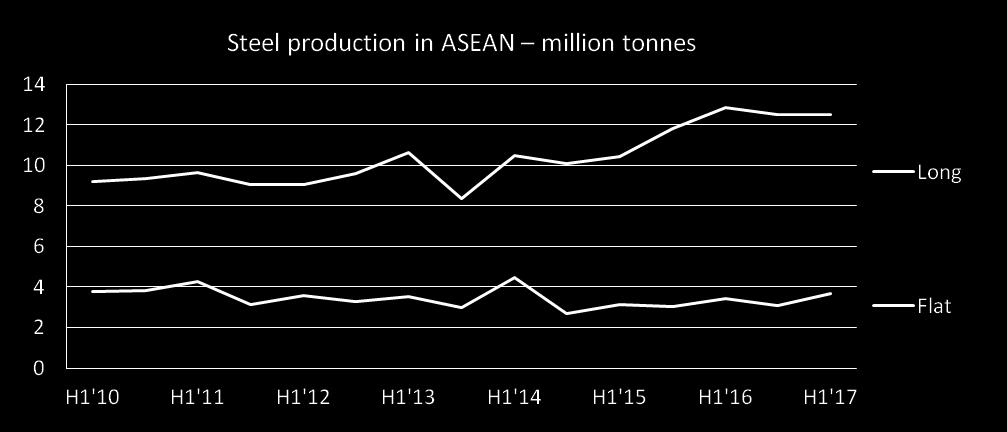 ASEAN s flat steel output in picked up by 7.8% y-o-y while long steel production declined slightly, by 2.8% y-o-y. Production H1 2015 H1 2016 % growth % growth Unit: tonnes 16/15 17/16 Long Products 10,455,975 12,847,864 12,487,766 22.