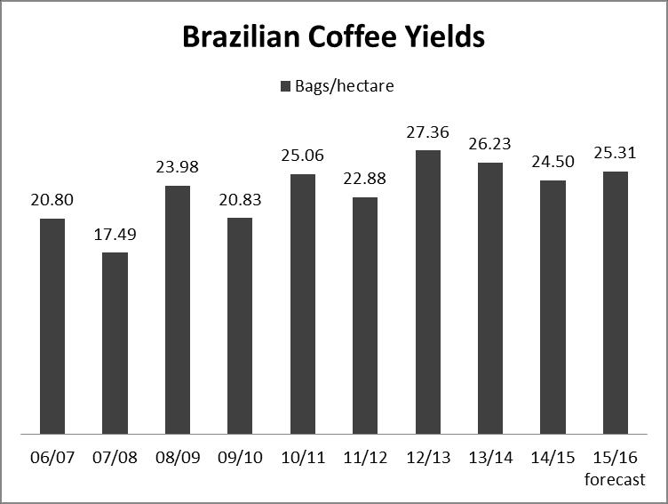 Coffee Area, Tree Inventory, and Yields The table below shows the Brazilian coffee area and tree population from MY 2011/12 through MY 2015/16.