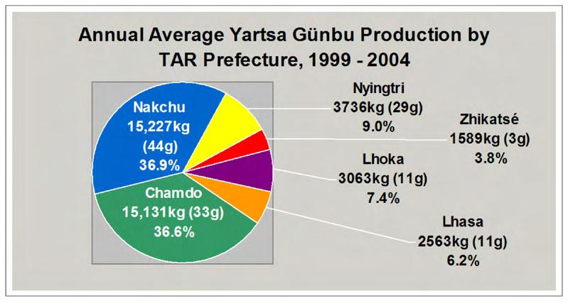 Journal of the International Association of Tibetan Studies, no. 4 (December 2008) 25 nearly 20 percent. The overall ordyceps contribution to TAR s GDP ( 21.1 billion) figured at 8.5 percent in 2004.