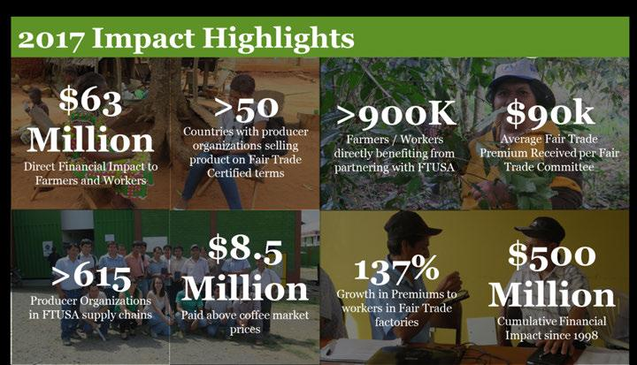 Summary of 2017 Fair Trade USA Impact l01pact Highlights Direct Financial Impact to Farmers and Workers >so Countries with producer organizations selling product on Fair Trade Certified terms >900K