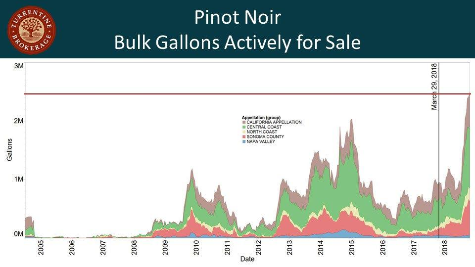 Pinot Noir bulk gallons actively for sale continue to grow. Across the state, there are 2.5 million gallons, 580,000 of which are from Sonoma County, 1.