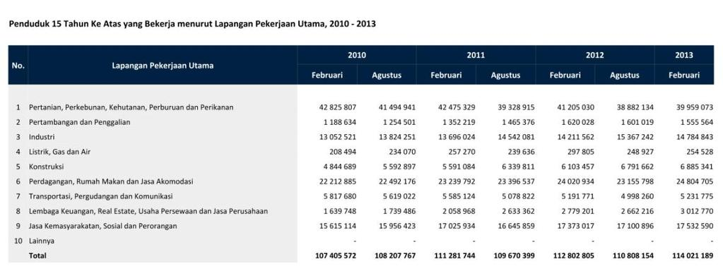 5 growing sector of restaurant business in Indonesia. The sector is contributing 14.33% from total GDP of Indonesia. Figure 1.4. Indonesia Employment Number (BPS, 2013) Figure 1.5. GDP Structure Based on Business Field (BPS, 2014) Regarding in McKinsey 2012, Indonesia has a very great potential for food and beverage business.