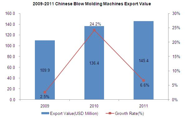 1. 2009-2011 Chinese Blow Molding Machines (HS: 847730) Export Trend Analysis 2009-2011 Chinese Blow Molding Machines Export Quantity 2009-2011 Chinese Blow Molding Machines Export Quantity 9,000