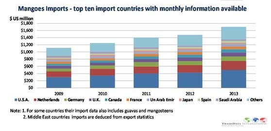 Middle East Countries do not release import statistics imports into these countries is