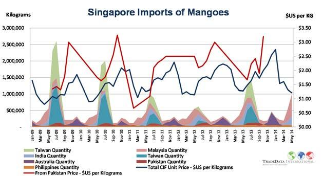 Un Arab Emir Imports of Mangoes by Value $USA million $16.0 $14.0 $12.0 $10.0 $8.0 $6.0 $4.0 $2.0 $0.