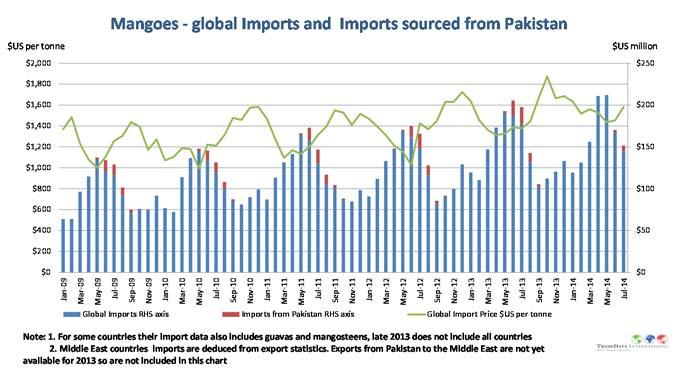 The peak months are May/June which is only the beginning of the Pakistan export season.