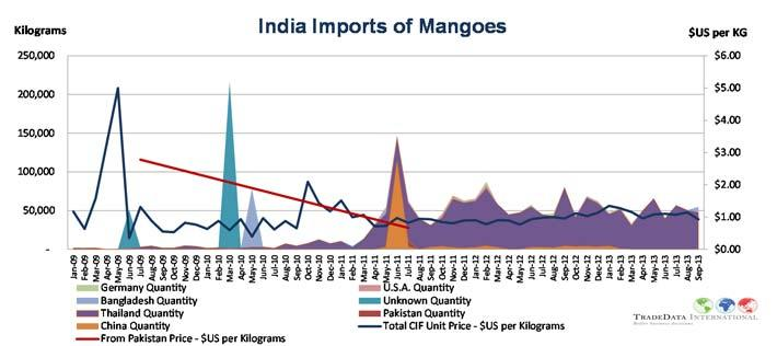 India imports only small volumes of mangoes and mostly from Thailand and at prices around $US 1 per KG.