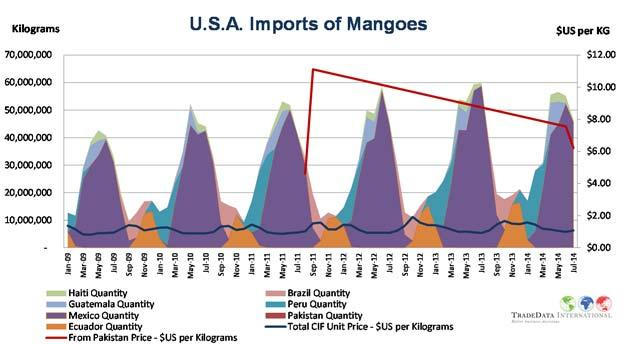Peak season imports mostly come from Mexico between March and September.