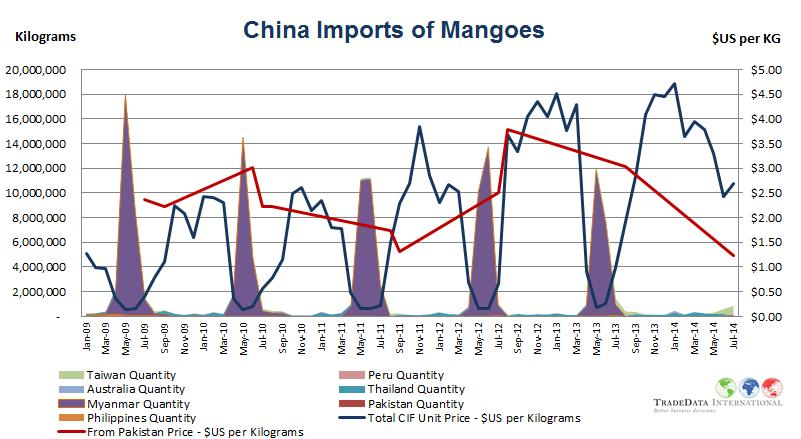 During the Pakistan supply season Mangoes arrive from Mexico into the USA at two prices points from $US 0.50 to $US 0.80 per KG; and at and just over $US 1.