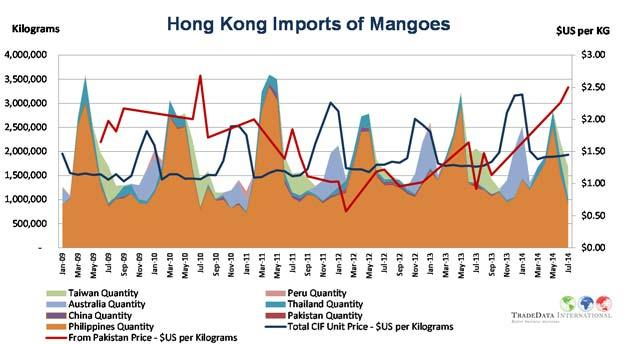 Kilograms China Imports of mangoes excluding mangoes from Myanmar 900,000 800,000 700,000 600,000 500,000 400,000 300,000 200,000 100,000 Pakistan Quantity Thailand Philippines Australia Peru Others