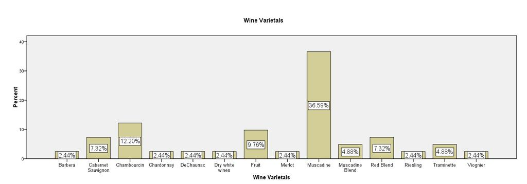 Percentage of Wineries Reporting Top Wine