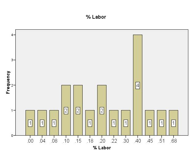 North Carolina Winery Labor Expenses as a Percent of Wine Sales Full of