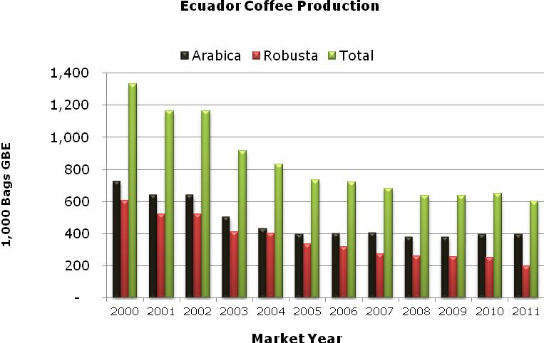 About 53 percent of coffee-producing areas located in Ecuador s coastal provinces (for example: Manabí, 33 percent), 24 percent in the Sierra (Loja, 14 percent), and 22 percent in the Amazon