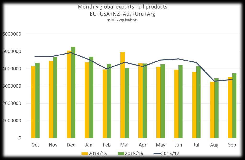 Dairy exports of