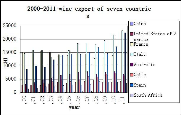 Export between the new world and the old world countries For export part, we pick eight phenomenal wine-export countries (China, U.S.